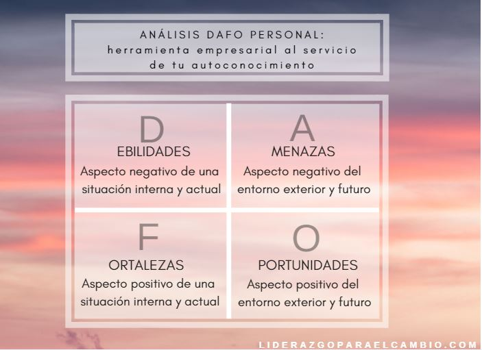 Análisis DAFO personal