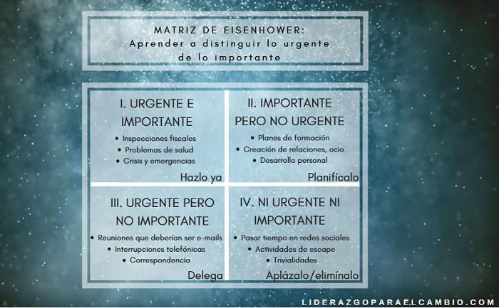 Matriz de Eisenhower II
