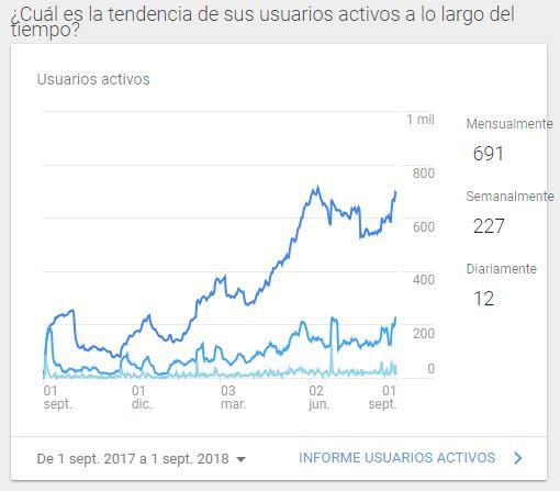 Tendencia de los usuarios activos
