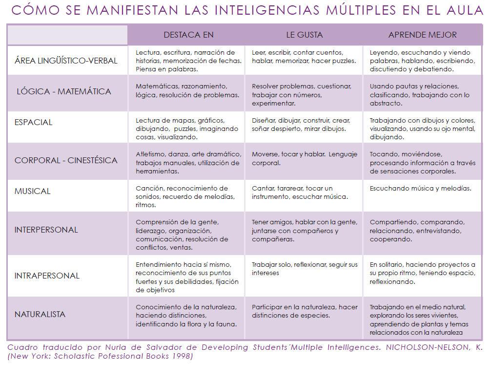 Teoría de las 8 inteligencias múltiples II